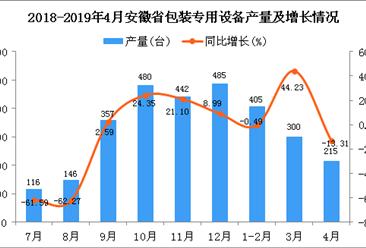 2019年1-4月安徽省包装专用设备产量同比增长6.6%