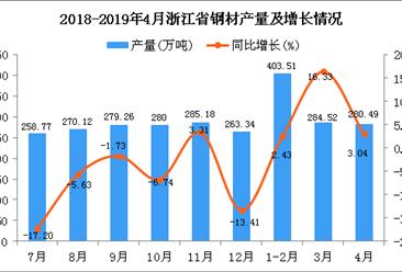 2019年1-4月浙江省鋼材產量為968.19萬噸 同比增長6.31%