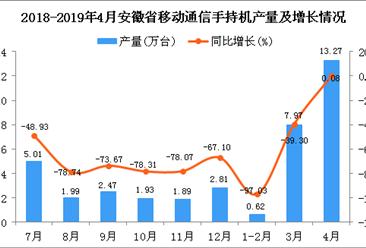2019年1-4月安徽省手机产量为21.87万台 同比下降53.75%