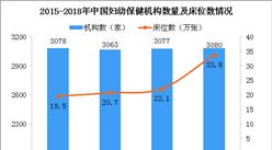 2018年全國剖宮產率為36.7% 我國婦幼保健機構數量統計(圖)