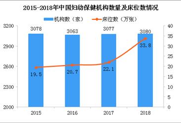 2018年全国剖宫产率为36.7% 我国妇幼保健机构数量统计(图)