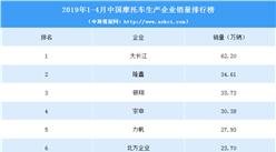 2019年1-4月摩托车企业销量排名:大长江第一(附图表)