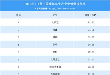2019年1-4月摩托車企業銷量排名:大長江第一(附圖表)