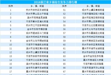 2018浙江省乡镇综合竞争力评价榜单(TOP100):14个乡镇财政收入超20亿