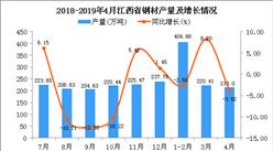 2019年1-4月江西省鋼材產量為838.43萬噸 同比下降0.28%
