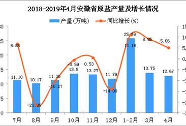 2019年1-4月安徽省原盐产量为52.21万吨 同比增长9.04%