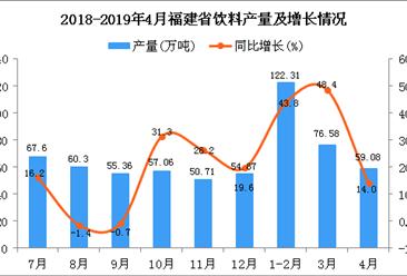 2019年1-4月福建省飲料產量為257.98萬噸 同比增長36.89%(圖)