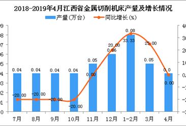 2019年4月江西省包装专用设备产量及增长情况分析(图)