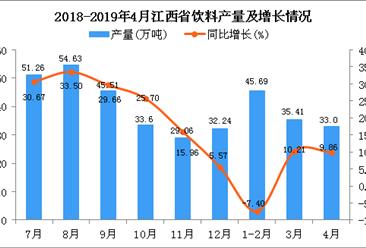 2019年1-4月江西省飲料產量為113.3萬噸 同比增長1.63%