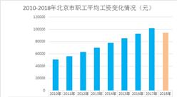 最新发布!2018年北京市平均工资达94258元(图)