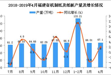2019年1-4月福建省机制纸及纸板产量为268.78万吨 同比增长5.84%