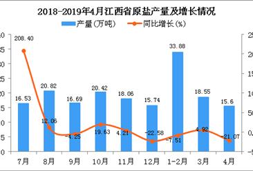 2019年1-4月江西省原盐产量为67.98万吨 同比下降8.15%