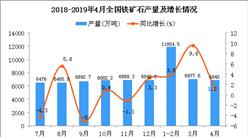 2019年4月全國鐵礦石產量統計數據分析(圖)
