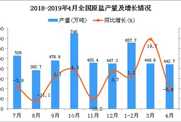 2019年1-4月全国原盐产量为1548.8万吨 同比增长6.1%