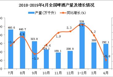 2019年1-4月全国啤酒产量为1128.8万千升 同比增长0.8%