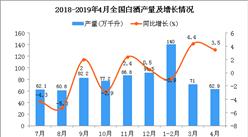 2019年1-4月全国白酒产量为268万千升 同比增长1.1%