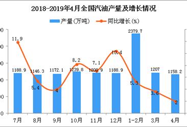 2019年1-4月全国汽油产量为4750.7万吨 同比增长4.1%