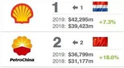 2019年全球石油和天然气品牌50强排行榜