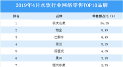 2019年4月水饮行业TOP10品牌排行榜
