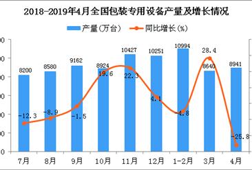 2019年1-4月全国包装专用设备产量为36424万台 同比下降4.1%