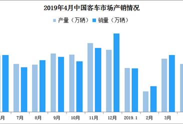 2019年1-4月中國客車市場分析:產銷量雙雙下滑(附圖表)