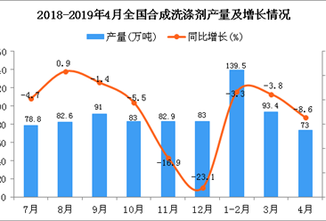 2019年4月全国合成洗涤剂产量统计数据分析