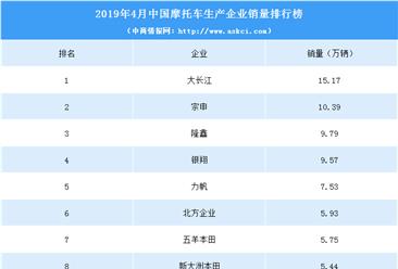 2019年4月中國摩托車企業銷量排行榜(TOP10)