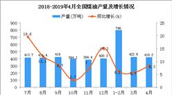 2019年1-4月全国煤油产量为1637.7万吨 同比增长6.7%