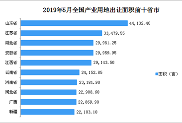 产业地产投资情报:2019年5月全国各省市产业用地出让面积排行榜