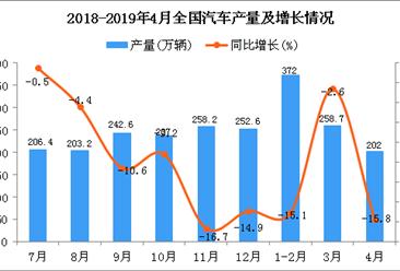 2019年1-4月全國汽車產量為832.4萬輛 同比下降11.8%