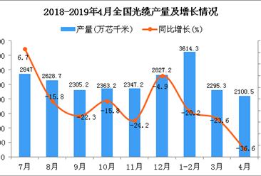 2019年1-4月全国光缆产量同比下降26.5%