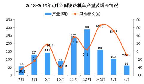 2019年4月全国铁路机车产量统计数据分析