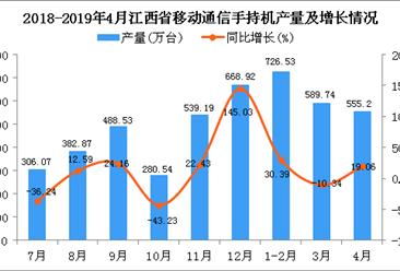 2019年1-4月江西省手机产量为1726.04万台 同比增长2.66%