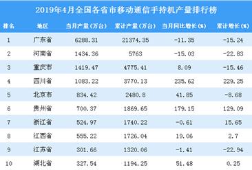 2019年4月全国各省市手机产量排行榜(附完整榜单)