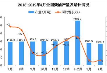 2019年1-4月全国柴油产量为5457.5万吨 同比下降6.8%