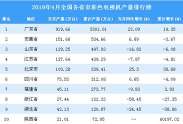 2019年4月全国各省市彩色电视机产量排行榜