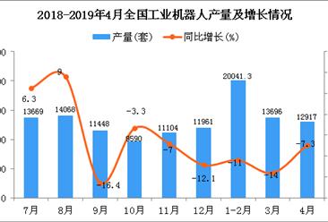 2019年1-4月全国工业机器人产量为45258套 同比下降10.2%(图)