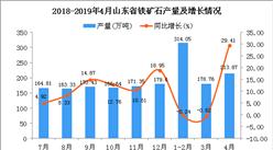 2019年4月山东省铁矿石产量及增长情况分析