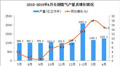 2019年4月全国煤气产量统计数据分析