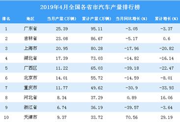 2019年4月全國各省市汽車產量排行榜TOP20