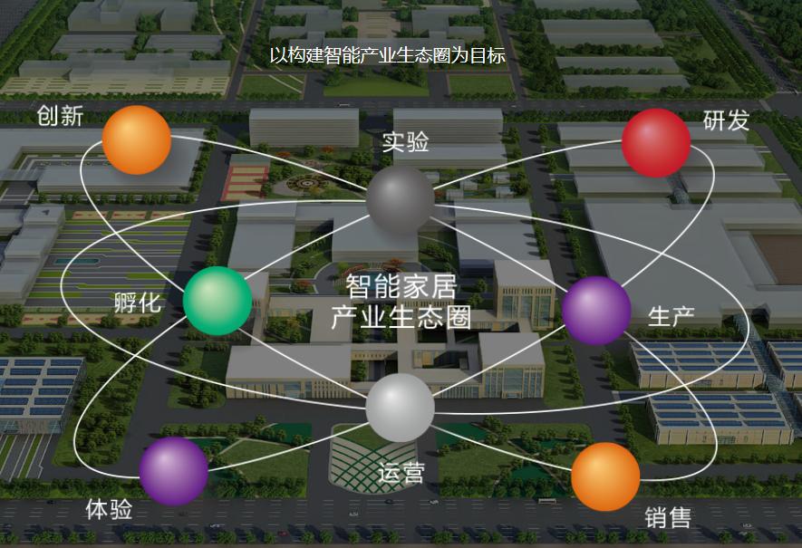 河北省安德森智能家居工业园项目案例