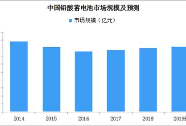 七家铅蓄电池企业或被撤销!2019年铅蓄电池市场规模将近1650亿元(附名单)