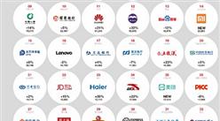 2019年中国最佳品牌彩世界手机版下载榜