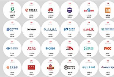 2019年中国最佳品牌排行榜