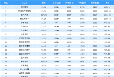 2019年5月全国房地产微信公众号25强排行榜