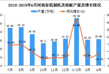 2019年4月河南省机制纸及纸板产量及增长情况分析