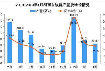 2019年1-4月河南省飲料產量為237.41萬噸 同比下降49.25%