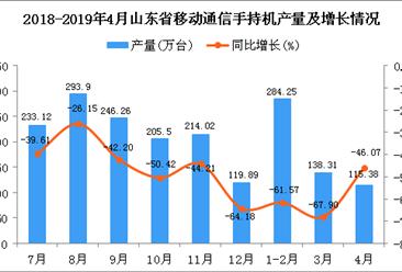 2019年4月山东省手机产量及增长情况分析:同比下降46.07%