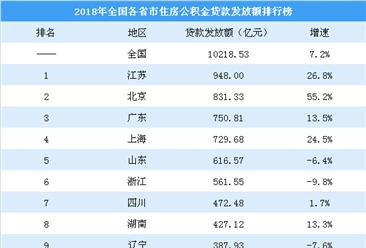 2018年各省市住房公积金贷款排行榜:15省市个贷率超警戒线(附榜单)