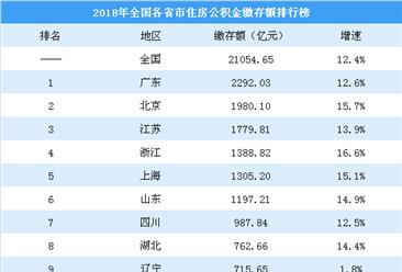 2018年各省市住房公积金缴存额排行榜:北京逼近2000亿 湖北赶超辽宁(附榜单)
